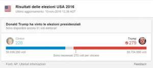 Trump vince